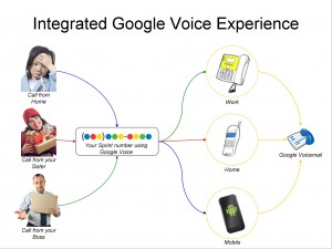 Sprint announces New integrated Google Voice Experience for all Sprint Phones including Nexus S 4G