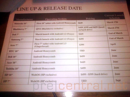 "Leaked Retailer Document shows HP TouchPad, 7"" webOS, Acer 7"" and other 4, 10"" Tablets' Pricing and Release Date"