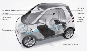 smart-fortwo-ed-ev-internel-structure