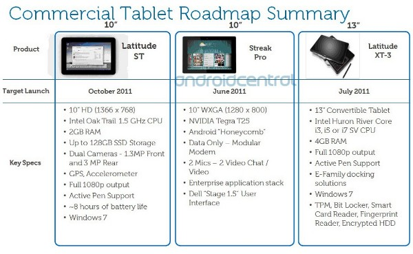 "Dell 10"" Latitude ST Windows 7, Dell Streak Pro Android and Dell 13"" Latitude XT Convertible Tablets Specs and Release Date revealed"