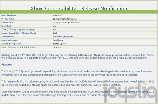 XBox 360 Spring Update 2011 release date on may 19; adds Paypal