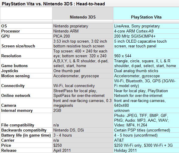 Nintendo 3DS vs. PlayStation Vita Specs Comparison
