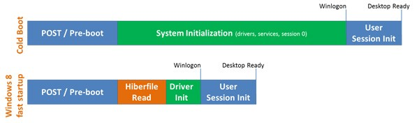 Windows 8 boots in Seconds; Video released