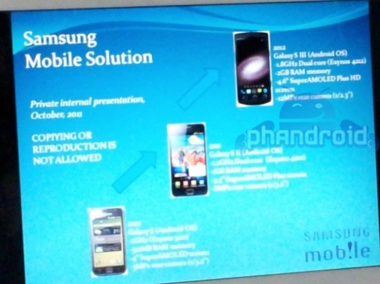 Samsung to release Galaxy S III Smartphone with 1.8GHz Processor?