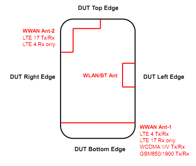 HTC Titan II gets through FCC