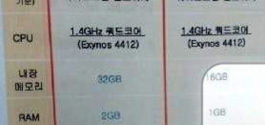 Galaxy S III LTE with Quad-ore Processor and 2GB RAM to release in Korea