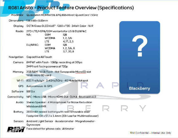 BlackBerry 10 Aristo full Specifications revealed; next Beast from RIM?