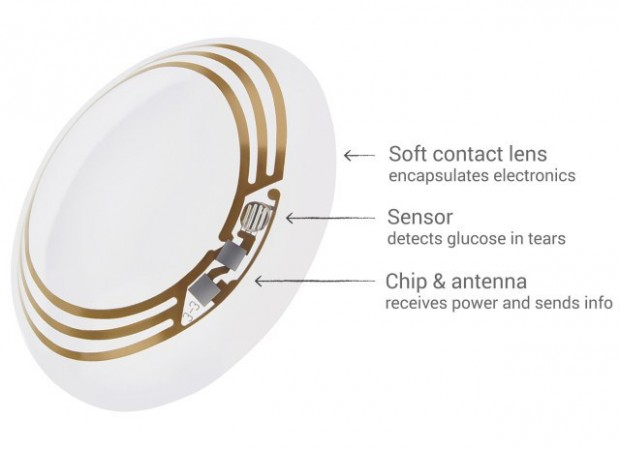 Google Smart Contact Lens that can measure Glucose Levels