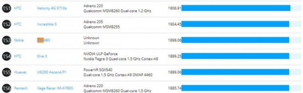 Nokia X aka Normandy Android Smartphone Benchmark spotted