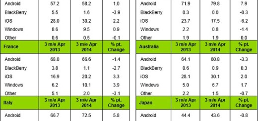 Android leads World Smartphone Market; WP makes slight growth: Kantar