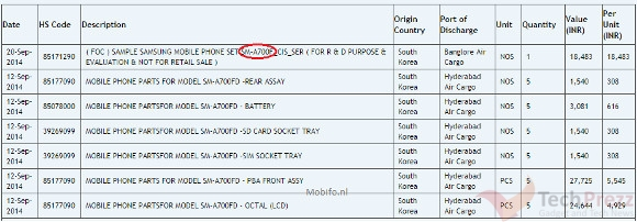 Galaxy A7 rumor