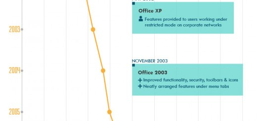 Infographic : The Evolution of Microsoft Office